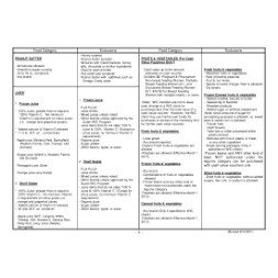 guam WIC Approved Food List - Items Page 4